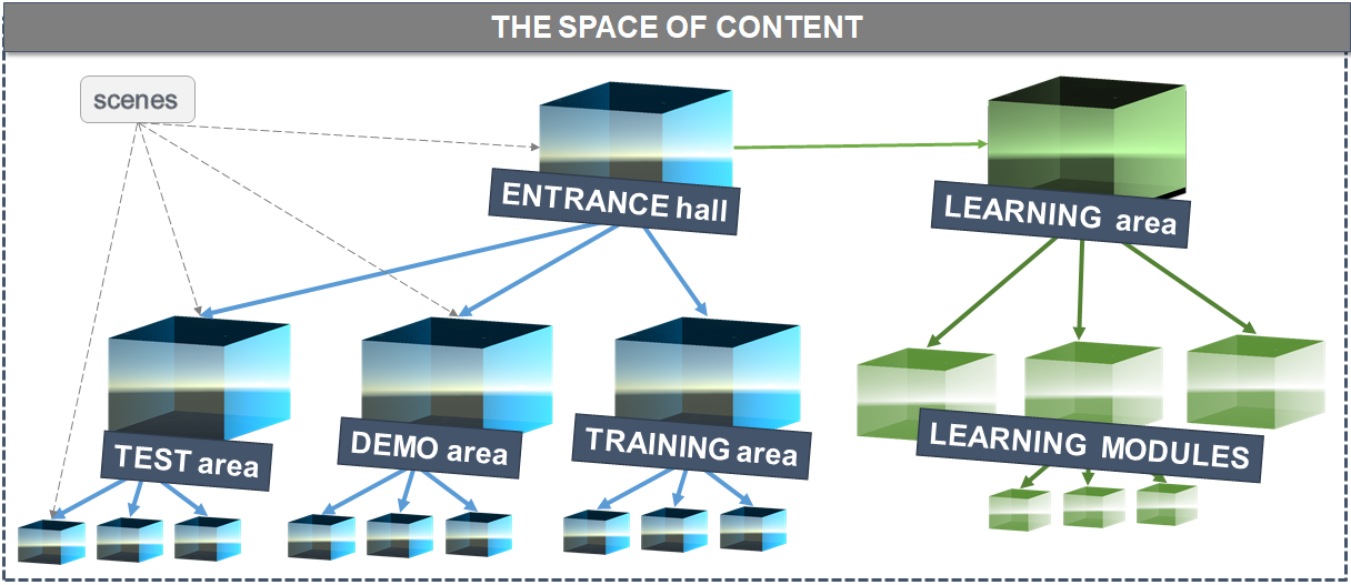 Figure 2. The Space of Content: Scenes segmentation and organization in our learning AE