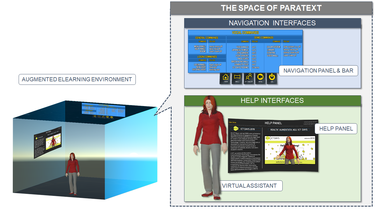 Figure 1. The Space of Paratext: Navigation and Help Interfaces