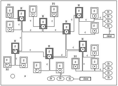 Figura 1: un modello di rete
